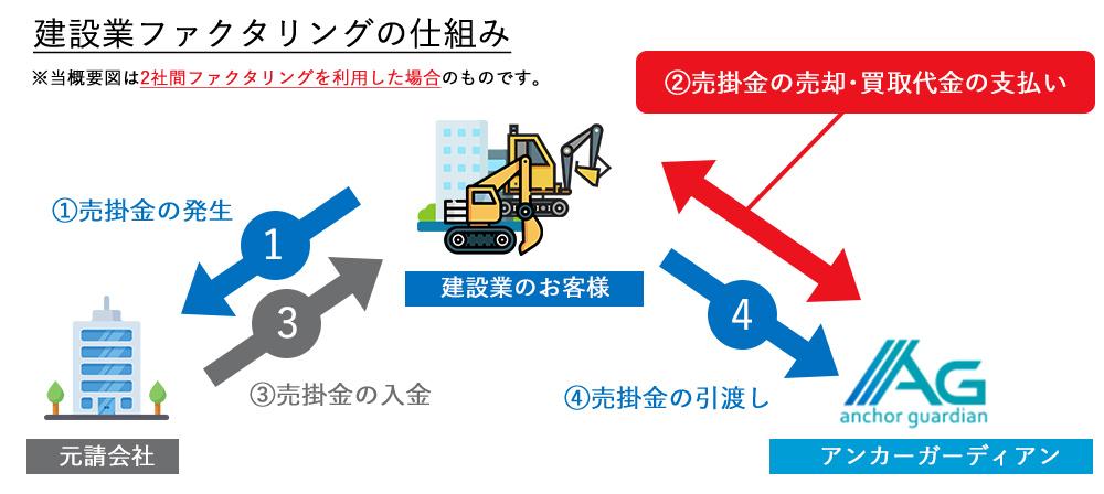 建設業ファクタリングの仕組み