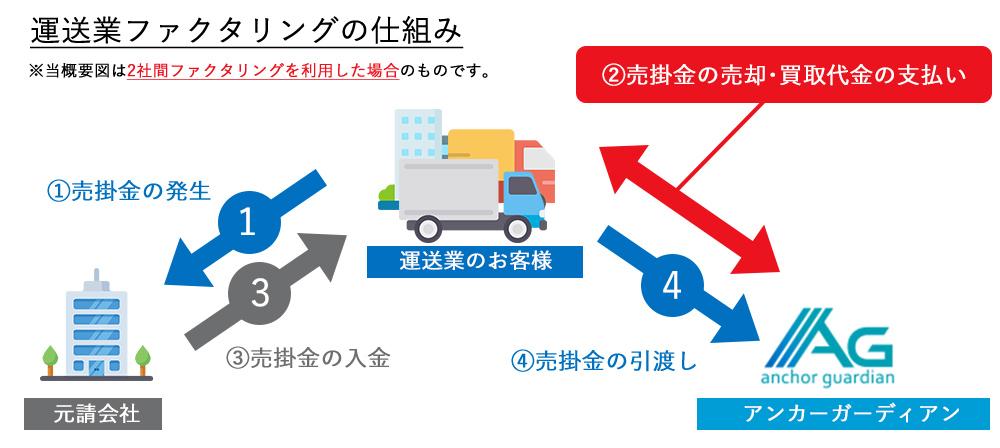 運送業ファクタリングの仕組み